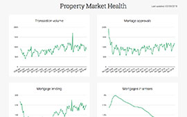 Our charts library contains a wide range of charts illustrating house prices and property market health