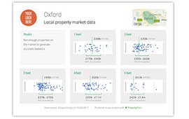Download pdf data sheets with local property data, branded with your logo