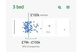 Easy-to-read analytics about property prices in a local area