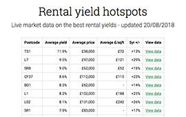 We track the best rental yields in the UK by postcode district