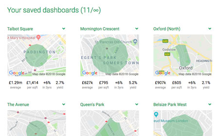Save dashboards to your account to compare local property data side-by-side