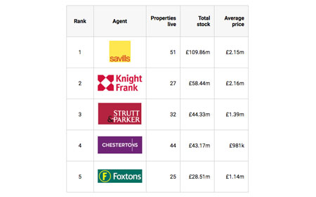 See how you and other local agents compare in total stock levels and average price